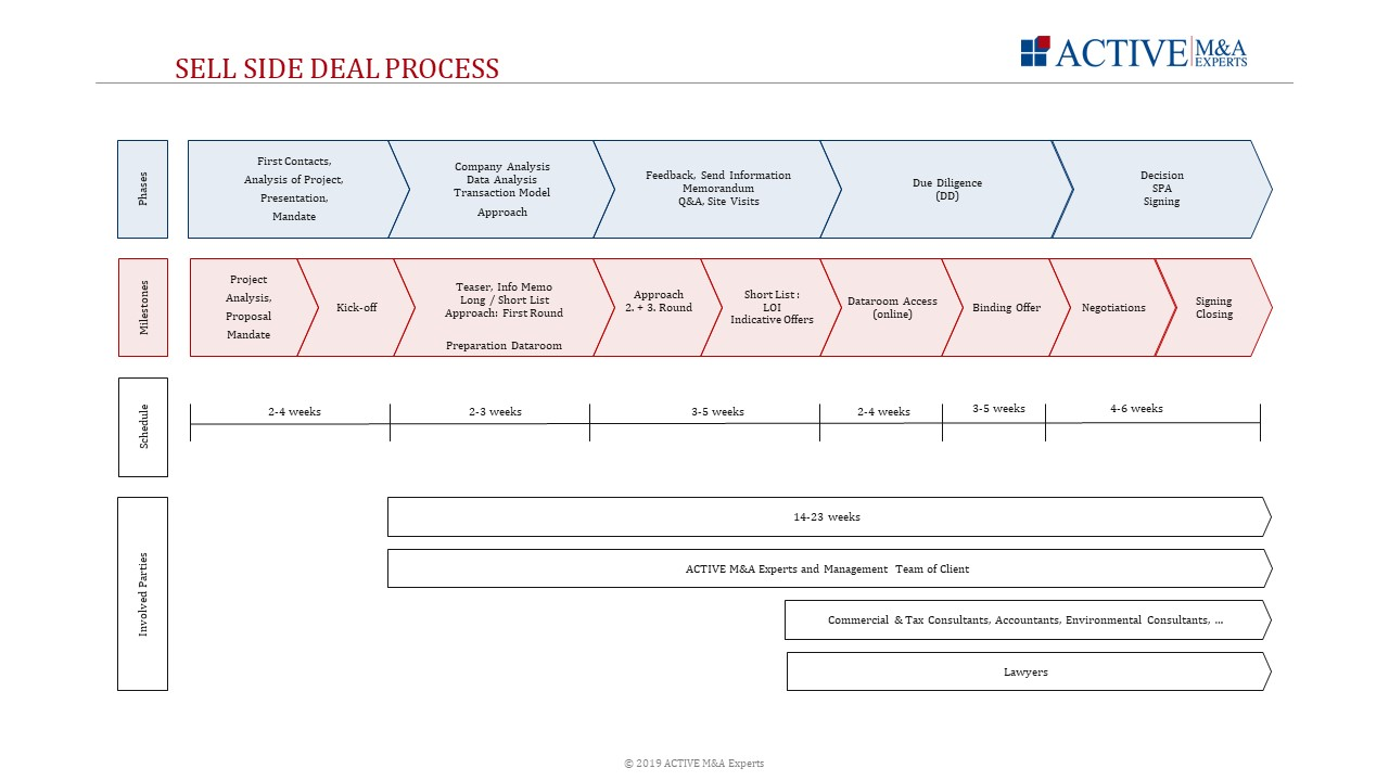 Sell Side Deal Process, ACTIVE M&A Experts